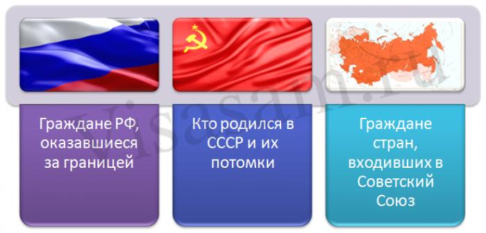 Кто может репатриировать в РФ?