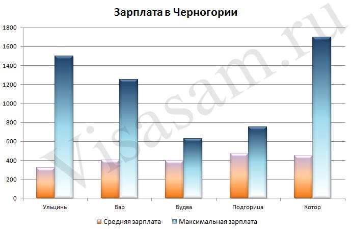 Зарплаты в Черногории