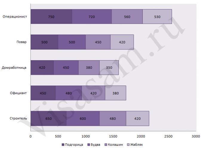 Зарплаты в Черногории: сравнительная диаграмма