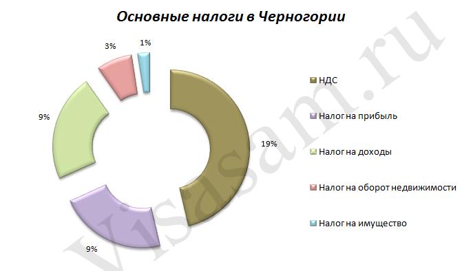 Основные налоги в Черногории