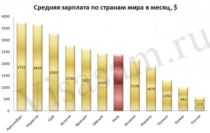 Средняя зарплата по странам мира в месяц