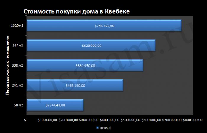 Стоимость покупки дома в Квебеке