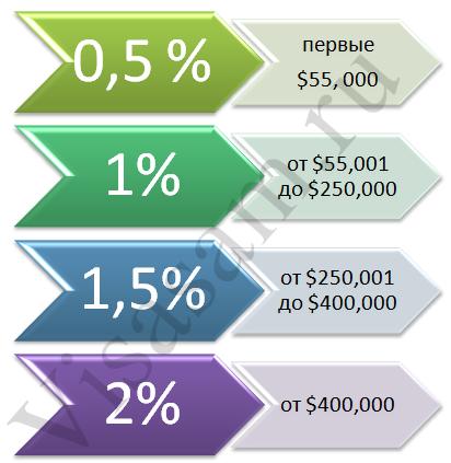 Недвижимость в Канаде : стоимость покупки и аренды квартиры и другого жилья