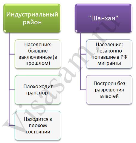 Криминальные районы Хабаровска: краткая характеристика