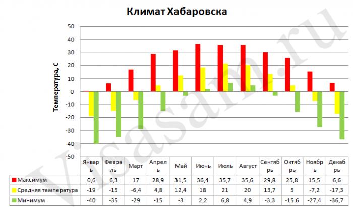 Климат Хабаровска