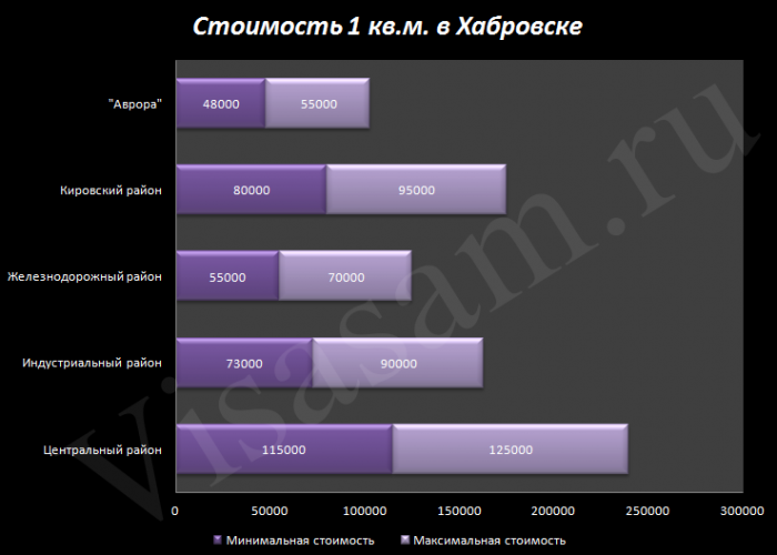 Стоимость одного квадратного метра в Хабаровске