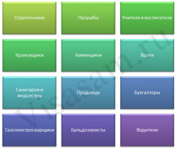 Профессии Хабаровска