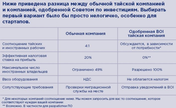 Сравнение обычной компании и тайской компании, одобренной BOI