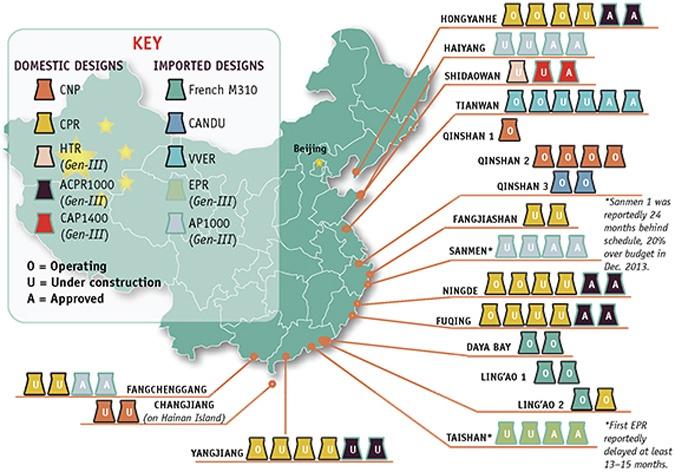 планы развития атомной энергетики в Китае на 2019 год