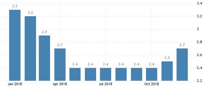 Уровень безработицы в Швейцарии