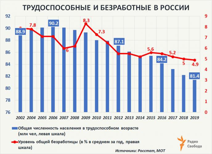 трудоспособные и безработные граждане - диаграмма
