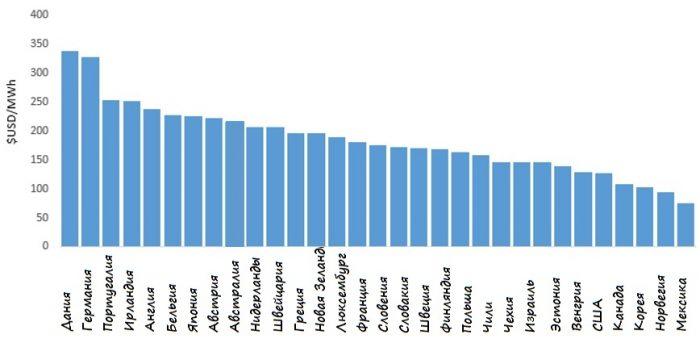 Цены в странах мира на бензин, продукты и недвижимость