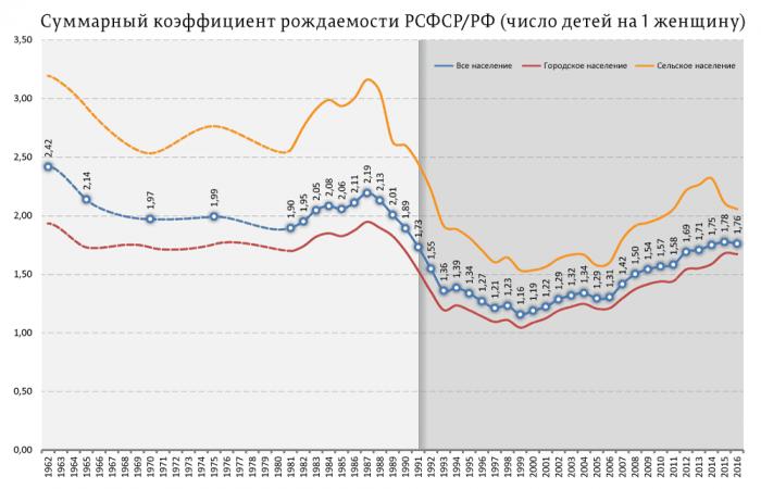 Коэффициент рождаемости в СССР