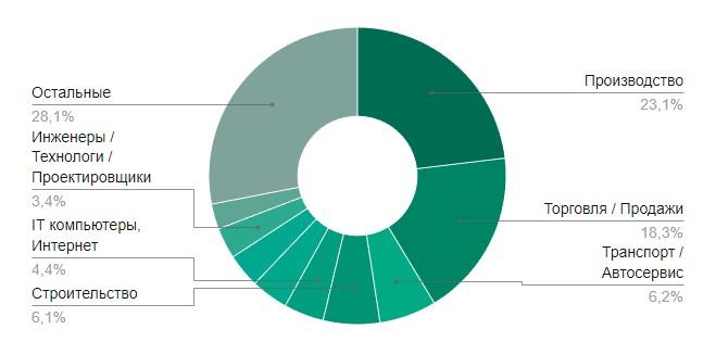 количество вакансий в Саранске