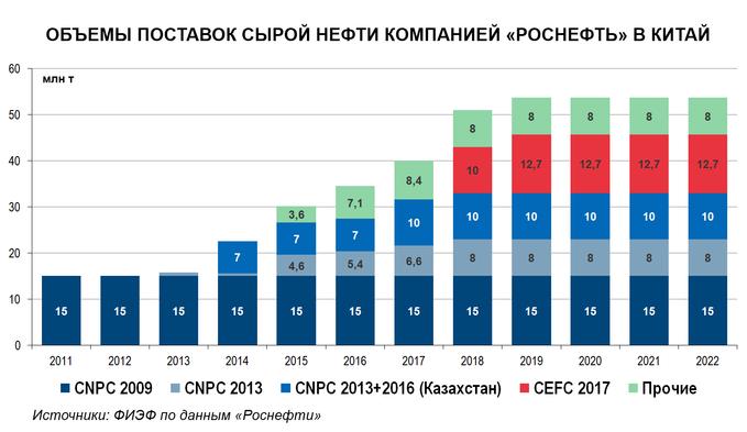 """Объемы поставок нефти компанией """"Роснефть"""" в Китай"""