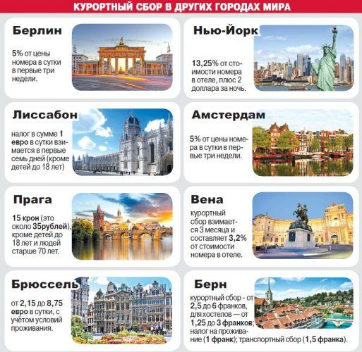 Курортный сбор в других странах