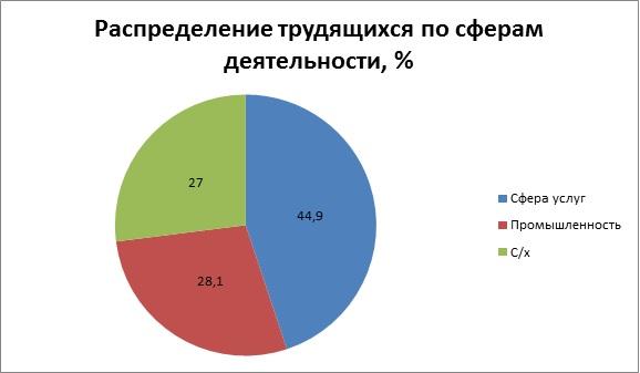 Распределение трудящихся по сферам деятельности