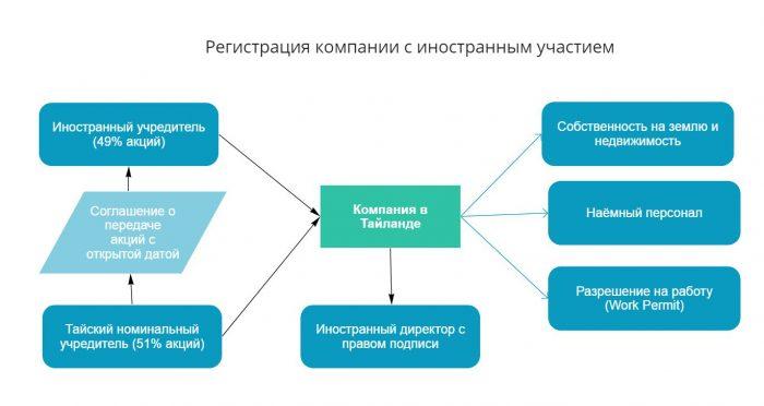 Регистрация компании с иностранным капиталом