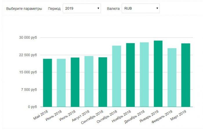 средняя заработная плата в Кирове