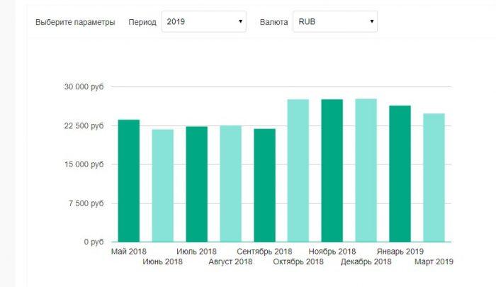 Уровень средней заработной платы в Саранске