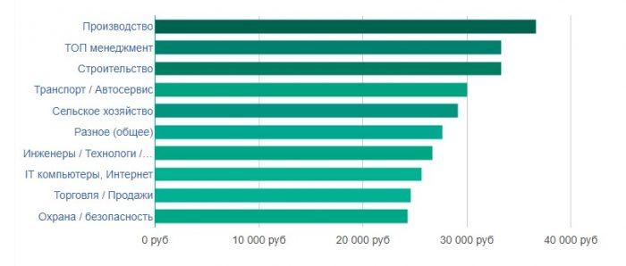 уровень заработной платы в Курске