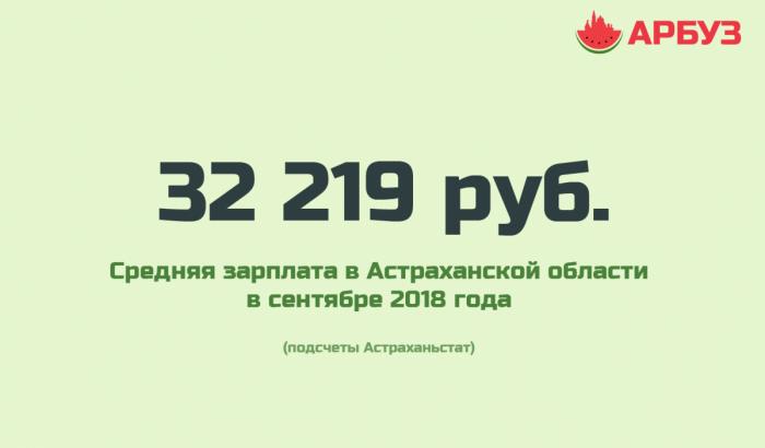 Средняя зарплата в Астраханской области