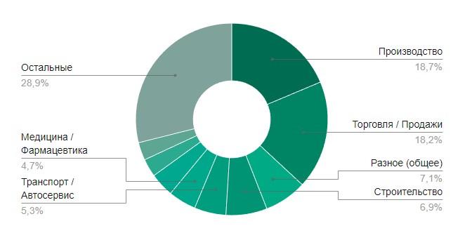 количество вакансий по отраслям в Курске