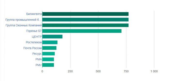 компании по количеству открытых вакансий в Саранске