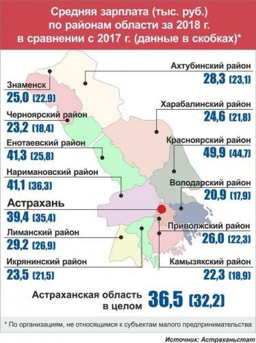 Средняя зарплата в Астраханской области по районам