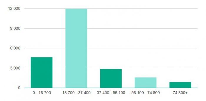 Количество вакансий по диапазонам заработной платы в Саранске