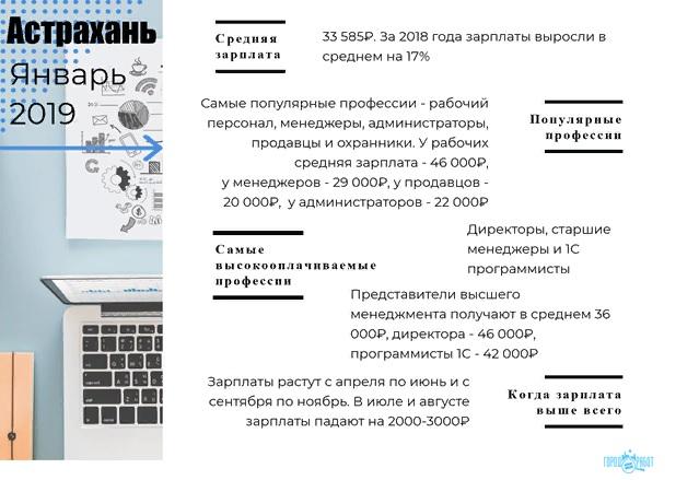 Зарплата в Астрахани