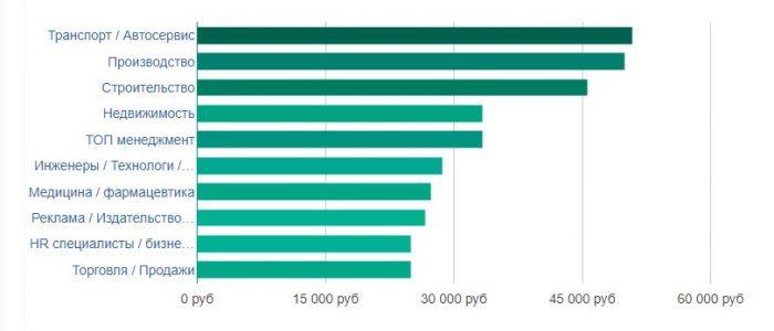 уровень заработной платы в Астрахани