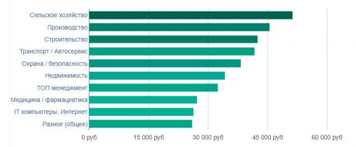 уровень заработной платы в Саранске по отраслям