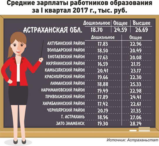 Средняя зарплата работников образования в Астраханской области