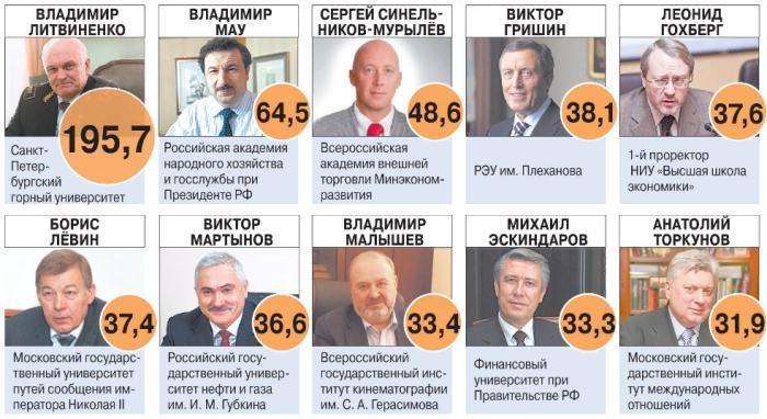 10 богатых ректоров и их зарплата