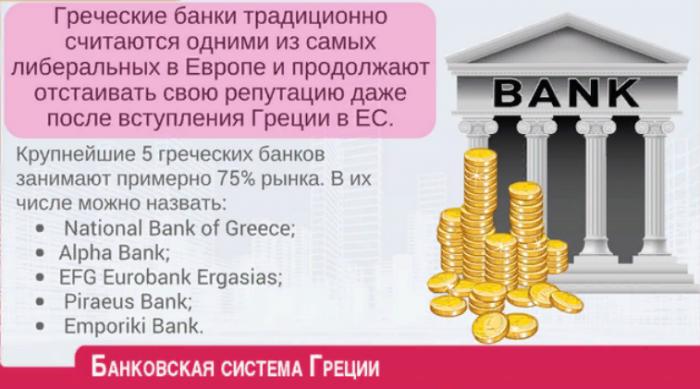 Банковская система Греции