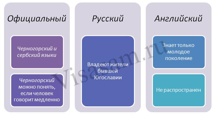 Язык Черногории
