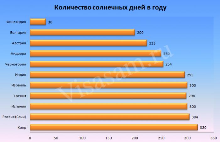 Количество солнечных дней в году