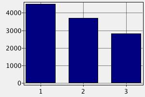 Заработная плата архитекторов в Австрии ($)