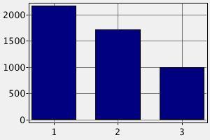 Заработная плата повара в Австрии ($)