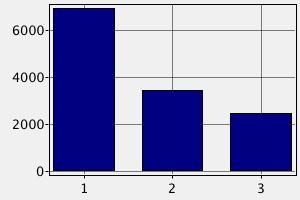 Заработная плата инженеров в Австрии ($)