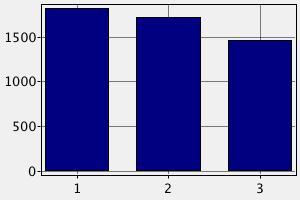 Заработная плата секретаря в Австрии ($)