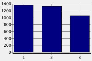 Заработная плата официанта в Австрии ($)
