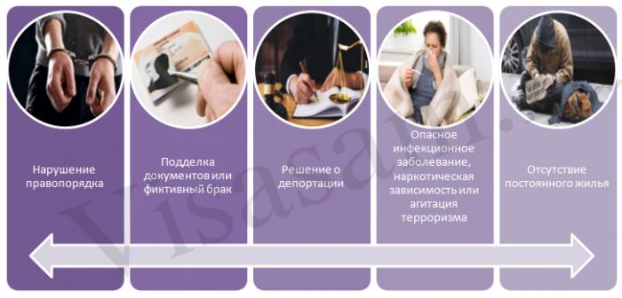 Аннулирование ВНЖ в РФ: основания