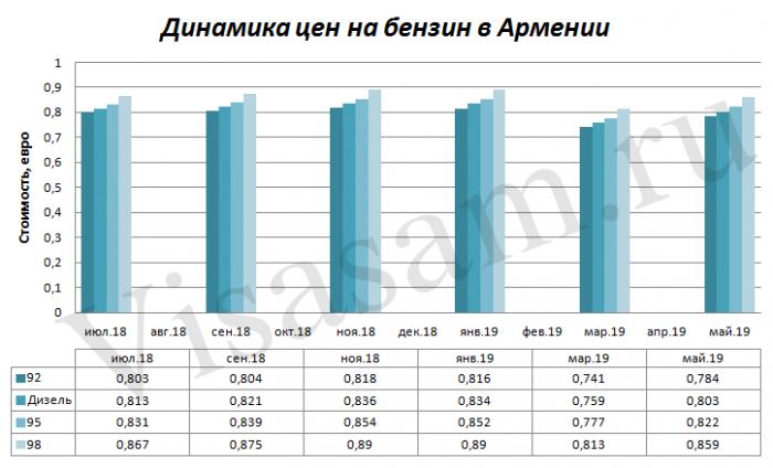 Динамика цен на бензин в Армении