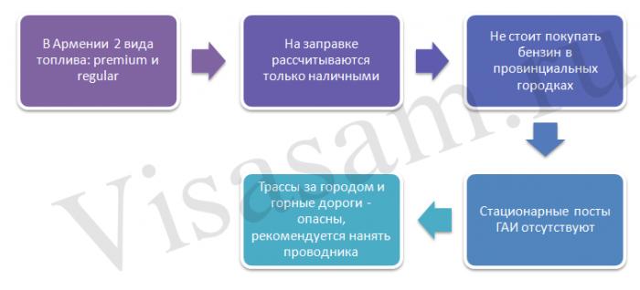 Об Армении водителям: детали
