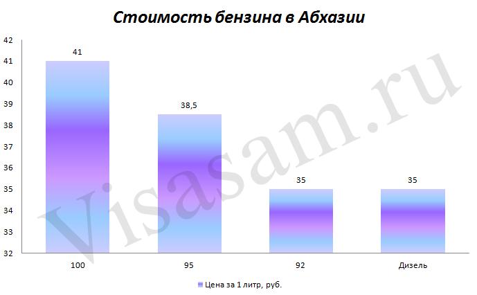 Стоимость бензина в Абхазии