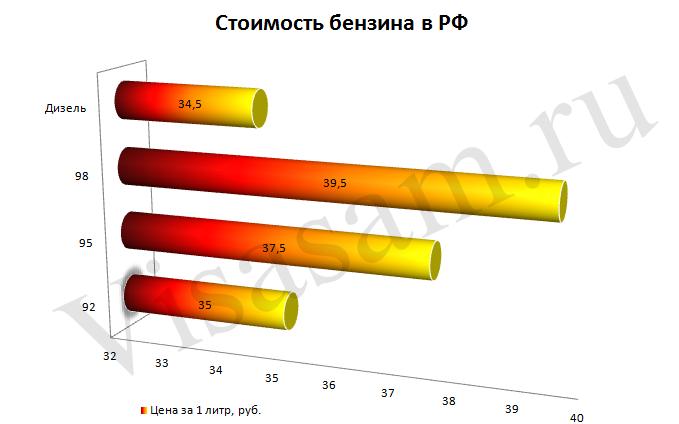 Стоимость бензина в РФ