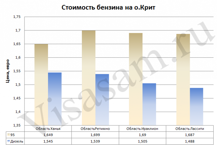 Стоимость топлива на о.Крит