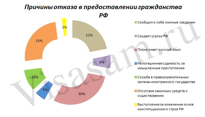 Отказ в гражданстве РФ: причины